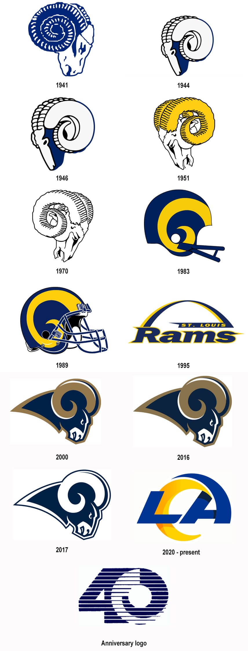 los angeles rams logo and history symbol helmets uniform nfl teams logo ang history nfl teams logo ang history